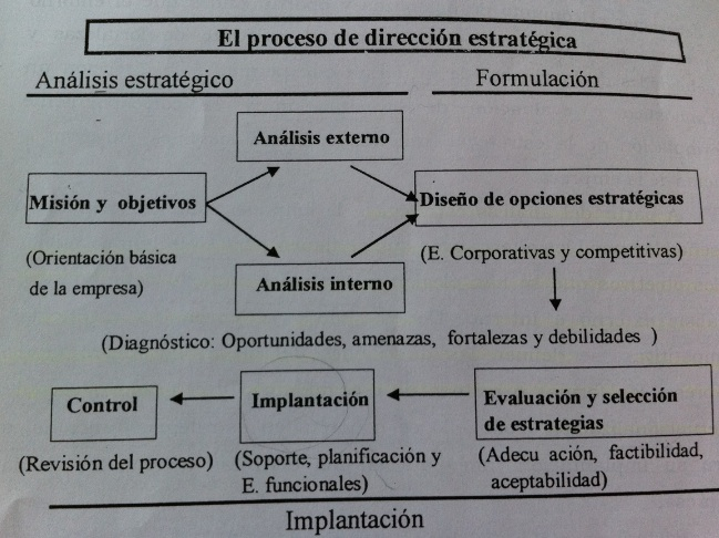 PLANIFICACION ESTRATEGICA