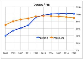 grafica-deuda-pib