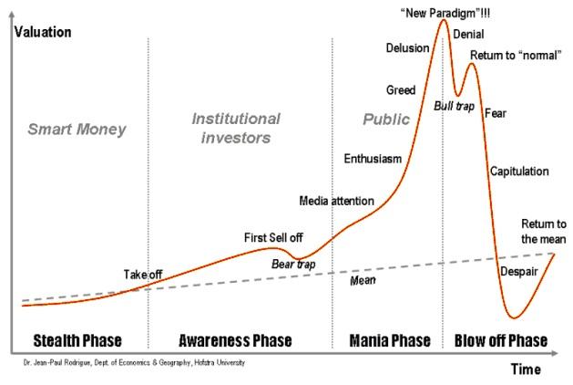 fases-de-una-burbuja-inmobiliaria