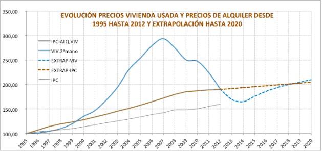 precio-minimo-viviendas-espana